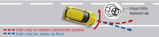 systém udržování v jízdním pruhu v suzuki swift sport