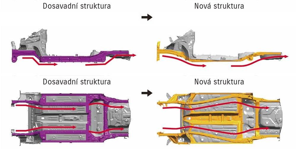 podvozková platforma suzuki ignis
