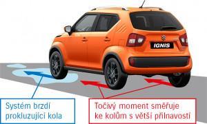 stabilizační systém all grip u Suzuki Ignis