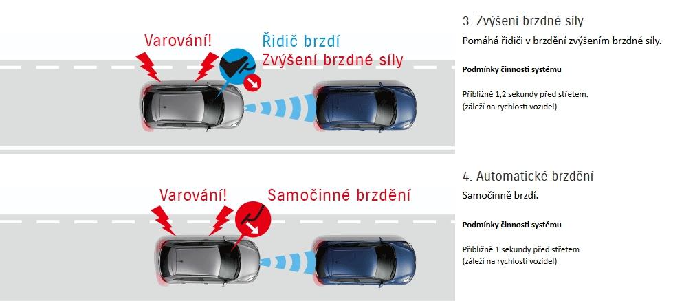 systém nouzového brzdění Suzuki Baleno